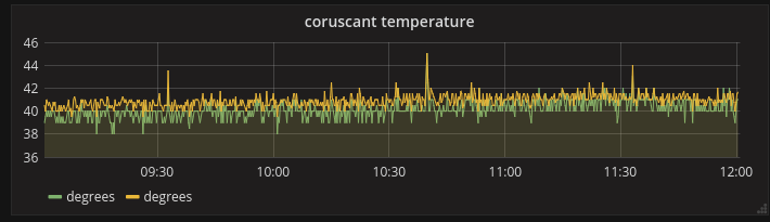 NetBSD temperature in grafana